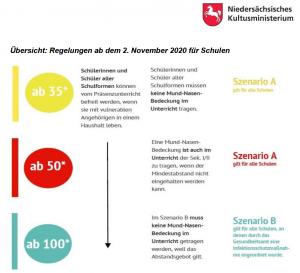 Screenshot_2020-11-02 2020-10-30_Schaubild_Regelungen_f_r_Schulen_neue_VO pdf(3)